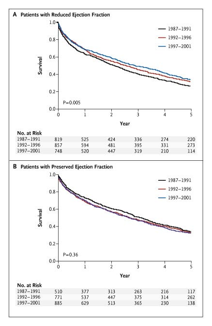 "with systolic heart failure"". Have a look at the survival curve below,"
