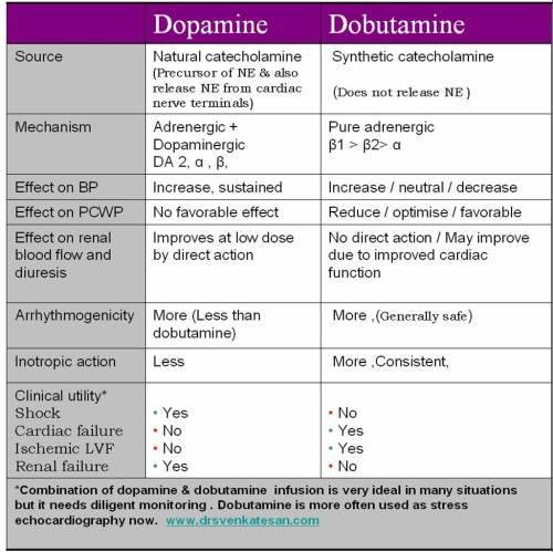 dopamine-dobutamine