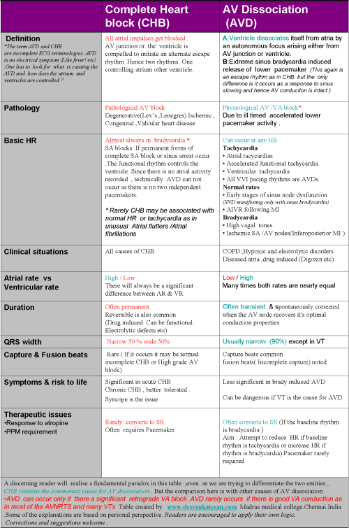 complete-heart-block-chb-av-dissociation-avd-va-associationn-va-block-sinus-node-dysfunction-ecg-ep-study-interfernce-avd-aivr