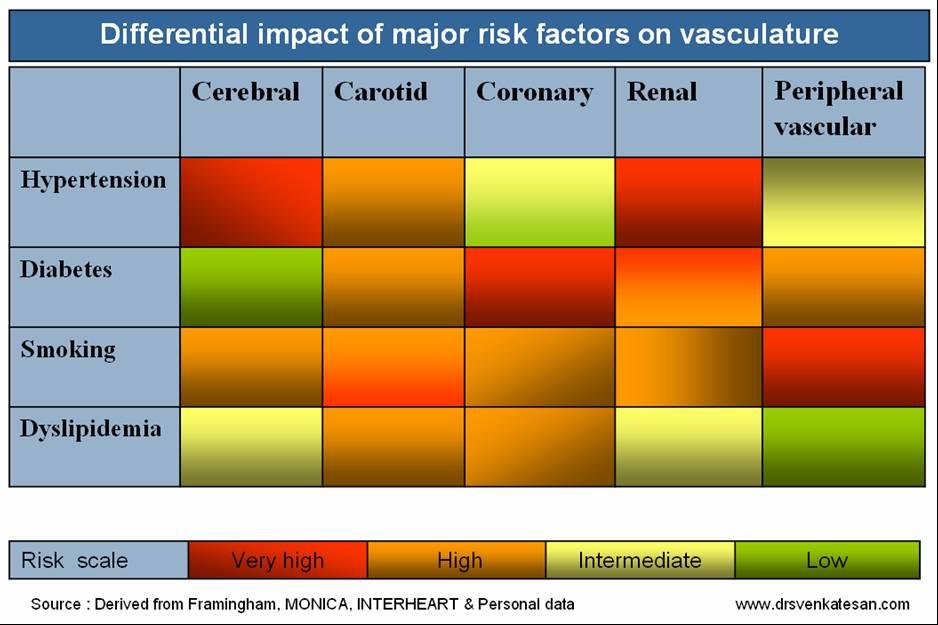 SHT diabetes dyslipidemia coroanry risk factor