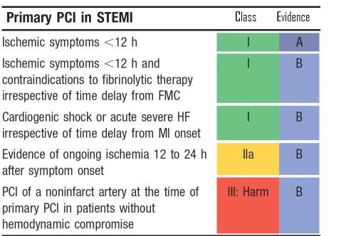 Primary  pci Guideline in  2013 aha guidelines