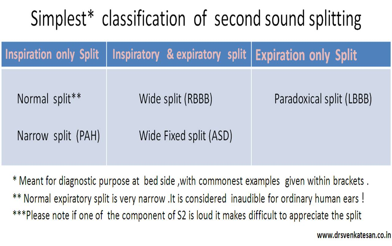 How To Recognise Paradoxical Or Reversed Split Of Second Heart Sound