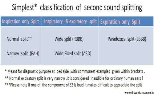 s2 splitting second heart sound split a2 p2 paradoxical split reversed split