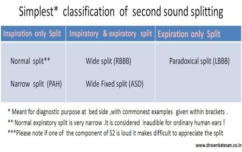Paradoxical Splitting Of Second Heart Sound S2 Dr S Venkatesan Md