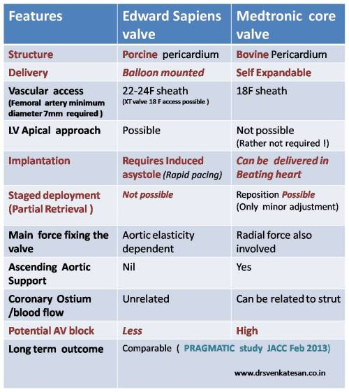 tavi edward sapiens vs medtronic core valve