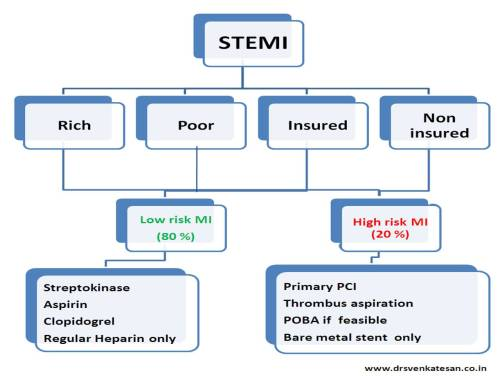 Practical and ethical guidelines for stemi management