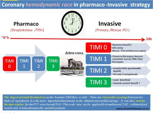 pharmaco invasive strategy in stemi