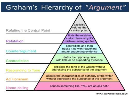 grahams grading og disagrrement argument