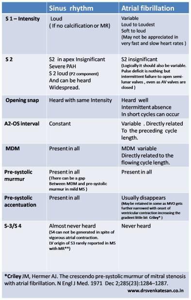 Mitral stenosis auscultation