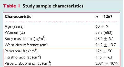 normal epicardial fat volume