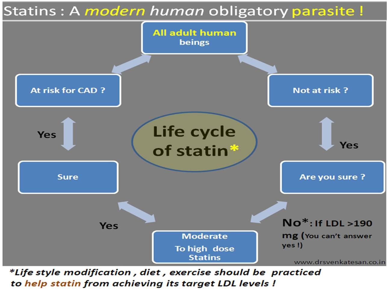 Acc Aha Lipid Cholesterol Guidelines 2013 Dr S Venkatesan Md