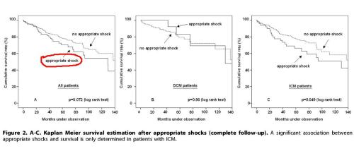 appropriate and inappropriate shocks ICD